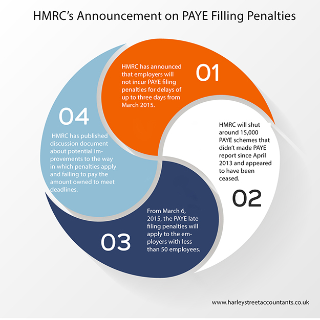 how to make payment for paye penalty