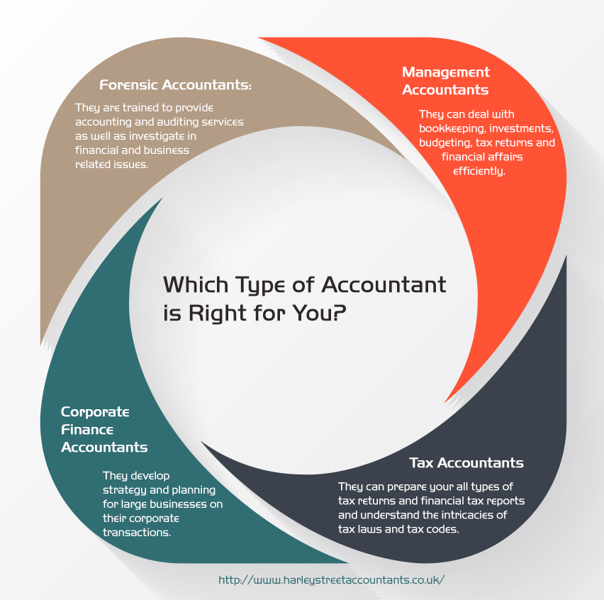 types of accountants Public accounting public accounting firms typically employ certified public accountants (cpas) that work in the areas of audit, tax and management consulting.